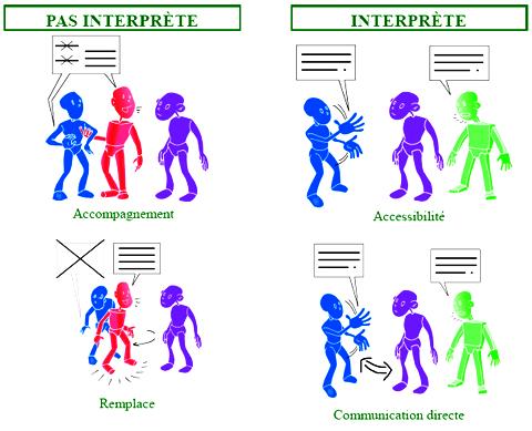 Interprète, traducteur ou interface ? (2/4)